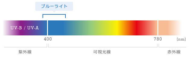 引用:ブルーライト研究会(http://blue-light.biz/about_bluelight/)