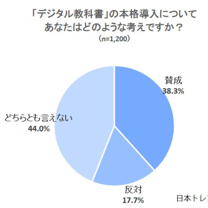日本トレンドリサーチが「教科書」に関するアンケートを実施