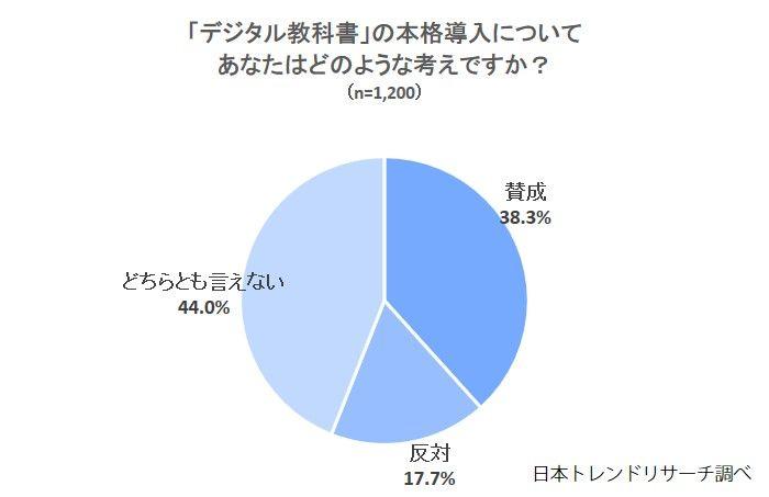日本トレンドリサーチによる調査