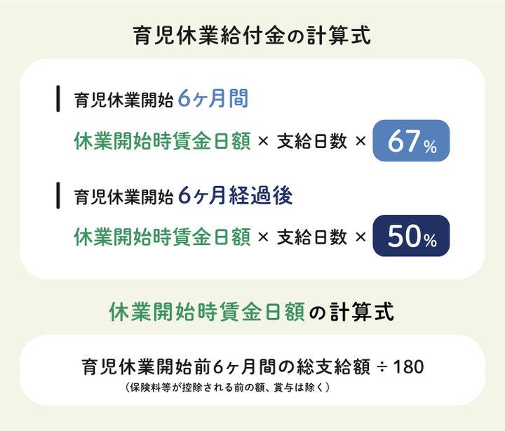 出典:Q&A~育児休業給付~/厚生労働省