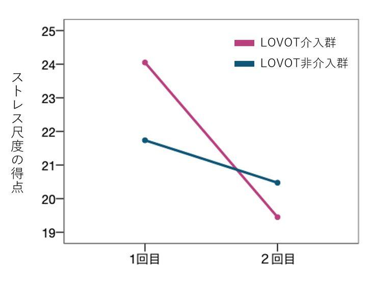 LOVOT 実証実験