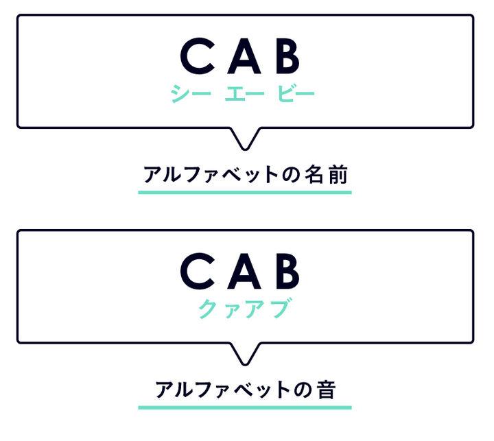 アルファベットの音の学び方