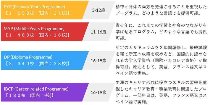 出典:https://ibconsortium.mext.go.jp/about-ib/