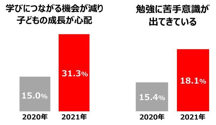 子どもを持つ保護者(母親)およびその子ども3,800世帯に調査。2020年6月19日前後の調査結果と、2021年6月25日前後の結果を比較