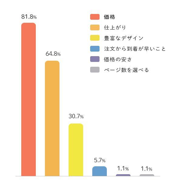 フォトブックアンケートグラフ
