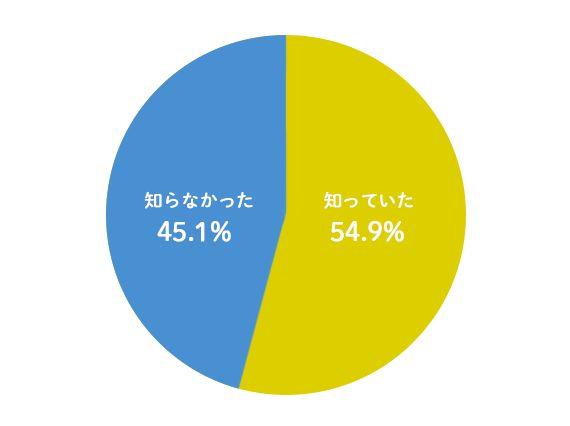 チャイルドシートグラフ
