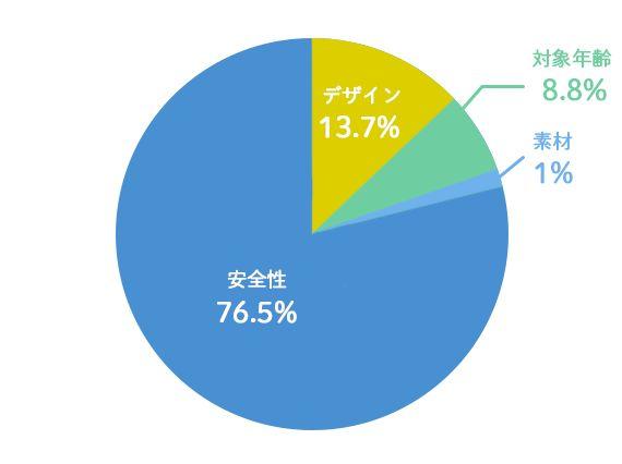 チャイルドシートアンケートグラフ