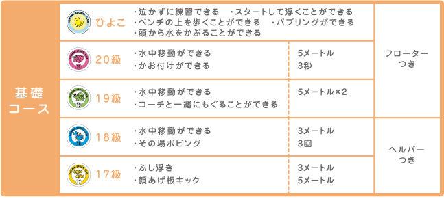 スイミング進級ステップ表