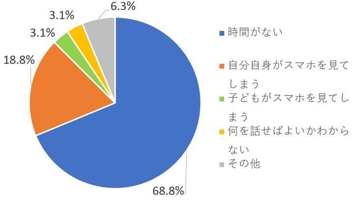 親子のコミュニケーションが不足した原因の割合グラフ