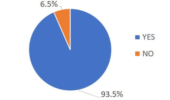 親子のコミュニケーション不足を感じている割合のグラフ