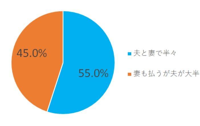 共働き夫婦 生活費分担割合